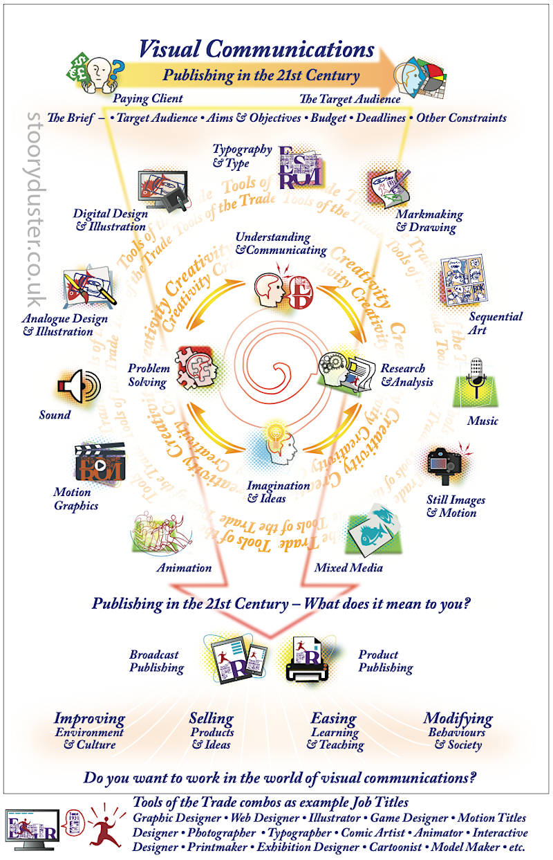 visual communications - the process - information graphic