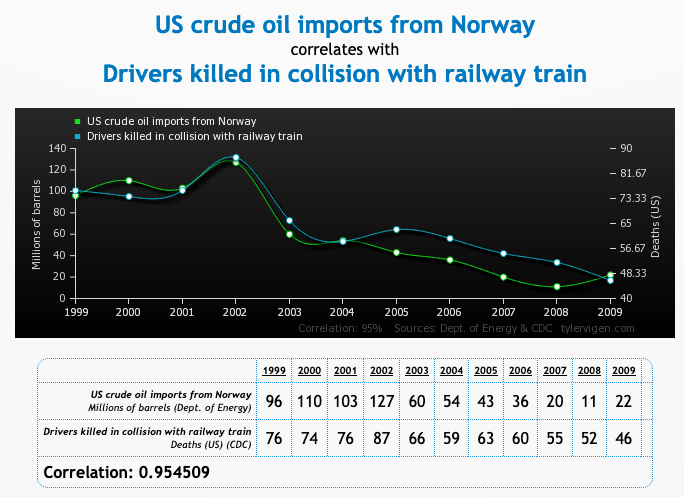 Graph that shows correlation between Norway crude oil imports and drivers killed by trains in the USA.